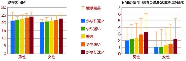 早食いと肥満の関係をあらわすグラフです