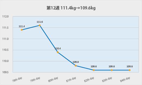 ダイエット第12週のグラフ