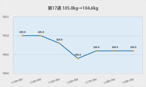 ダイエット第17週のグラフ