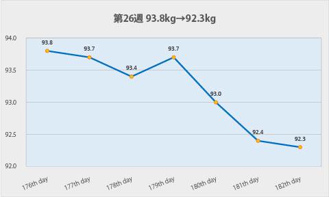 ダイエット第26週のグラフ