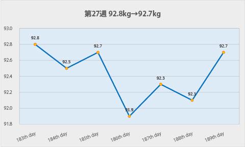 ダイエット第27週のグラフ