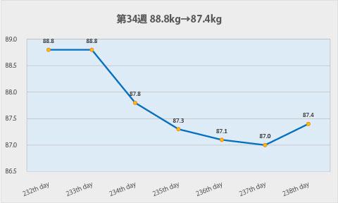 ダイエット第34週のグラフ