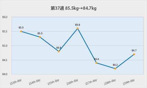 ダイエット第37週のグラフ