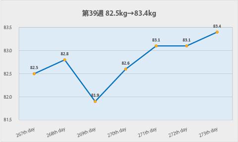 ダイエット第39週のグラフ