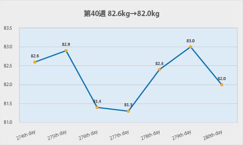 ダイエット第40週のグラフ