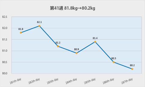 ダイエット第41週のグラフ