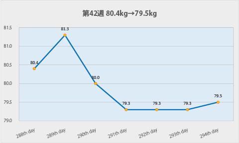 ダイエット第42週のグラフ