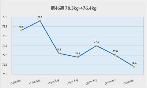 ダイエット第46週のグラフ