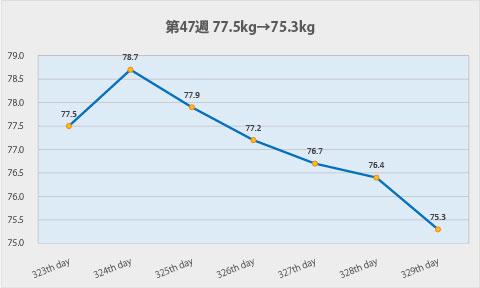 ダイエット第47週のグラフ