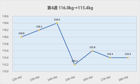 ダイエット第4週のグラフ