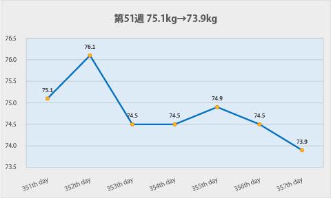 ダイエット第51週のグラフ
