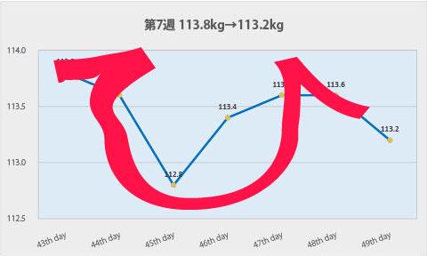 第7週のグラフ