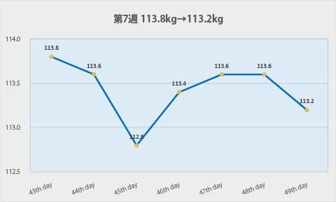 ダイエット第7週のグラフ