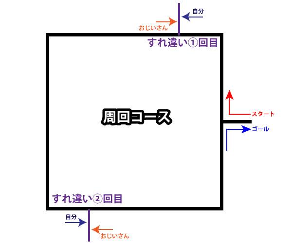 ランニングコースの図1