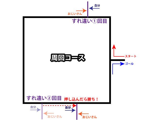 ランニングコースの図2