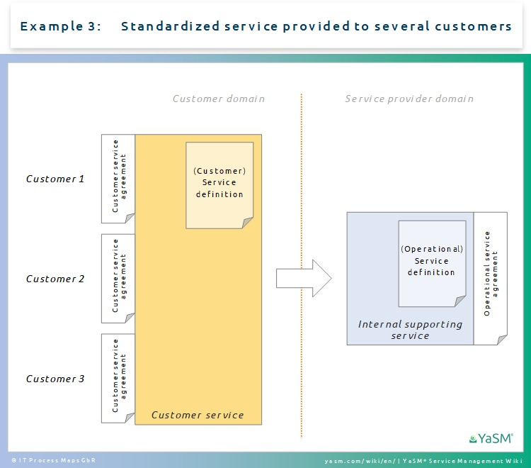 Customer vs Operational Service Definitions and Agreements - YaSM Wiki