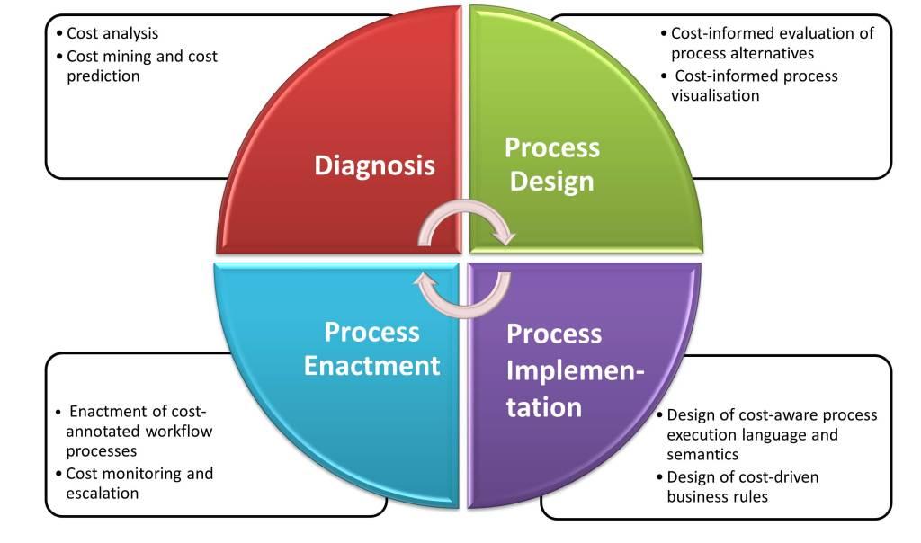 4 Business Management Definition