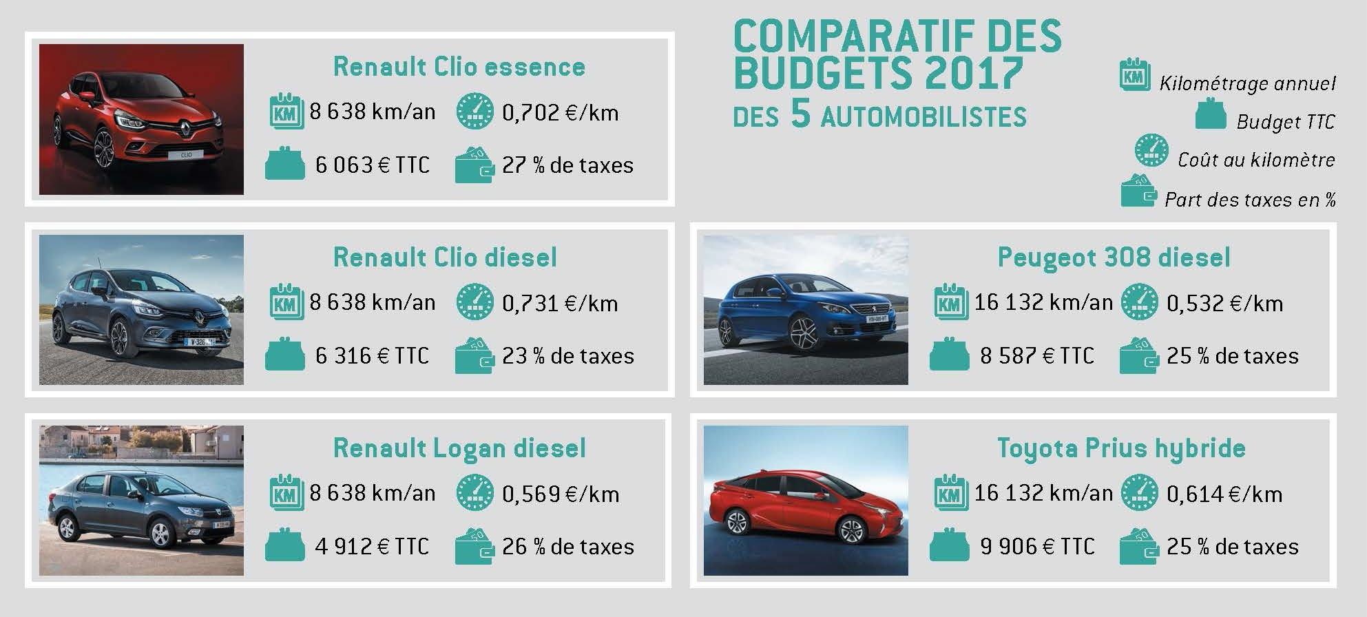 Combien De Km Voiture Occasion Le Monde De L Auto
