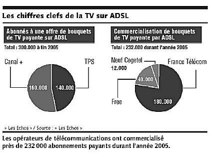 Les chiffres de la TV sur ADSL