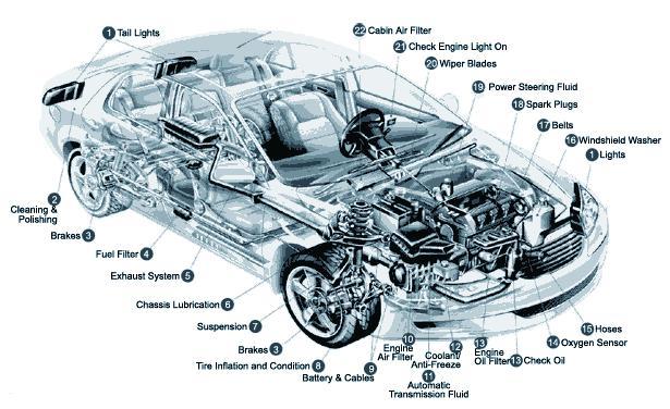 car description - Ozilalmanoof - car description