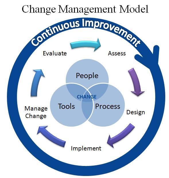 Change Management - Change Management Process - Change Management