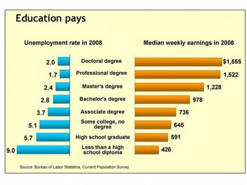 College Education vs High School Education salary coparison