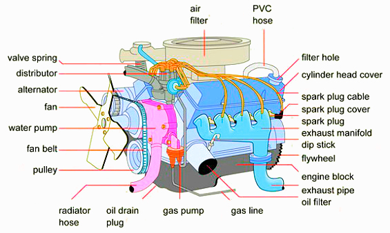 Car Engine Diagram - Xsaaxoowklnewtradinginfo \u2022