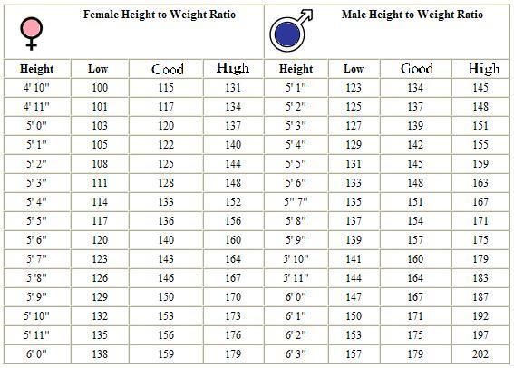 Height weight chart will help you to identify the target weight for