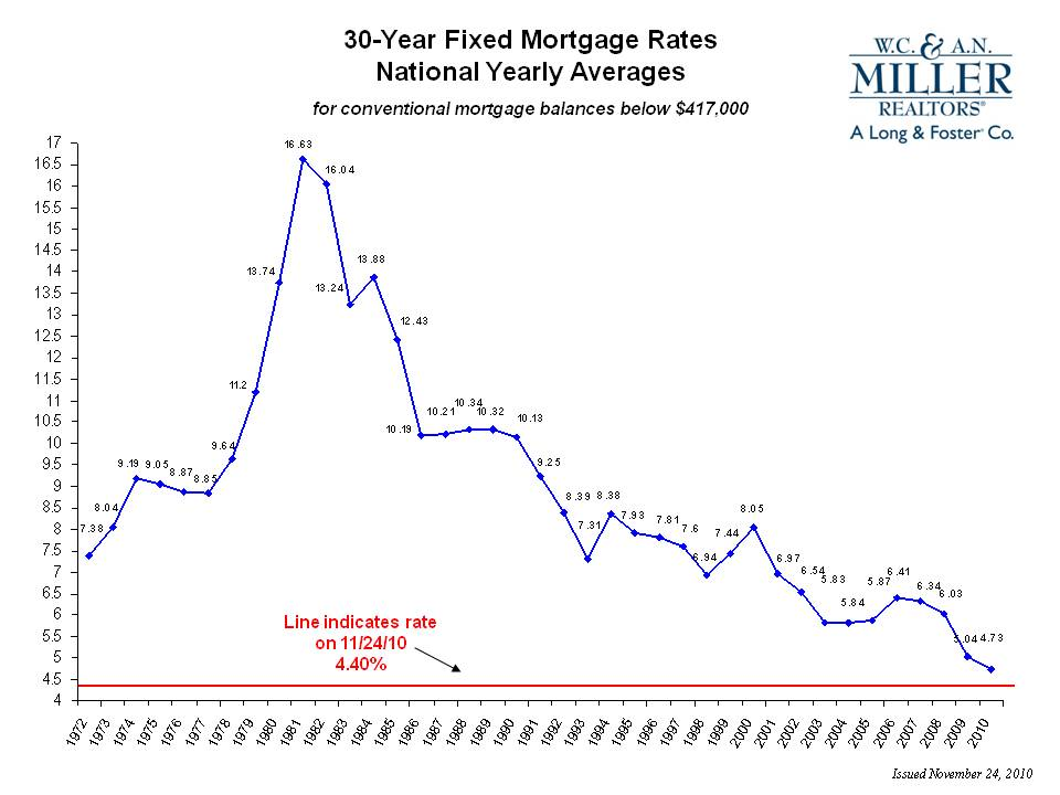 Mortgage Graph Mortgage rates chart showing 30 year mortgage rate - Rate Chart