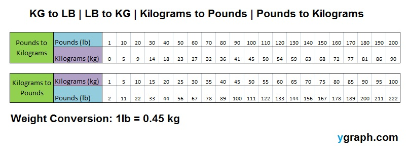 Pounds to Kilograms - Kilograms to Pounds Chart - kg to lb - lb to - weight conversion chart