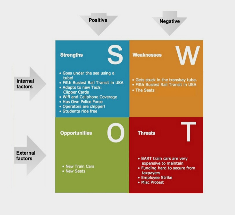 swot analysis chart template - Onwebioinnovate - Product Swot Analysis Template