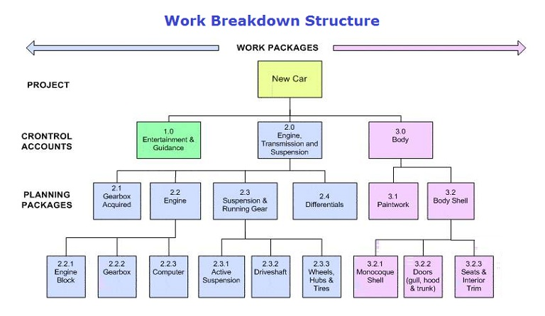 WBS - Work Breakdown Structure - WBS Structure - WBS Framework - work breakdown structure sample