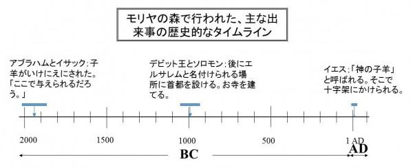 mount moriah timeline Japanese