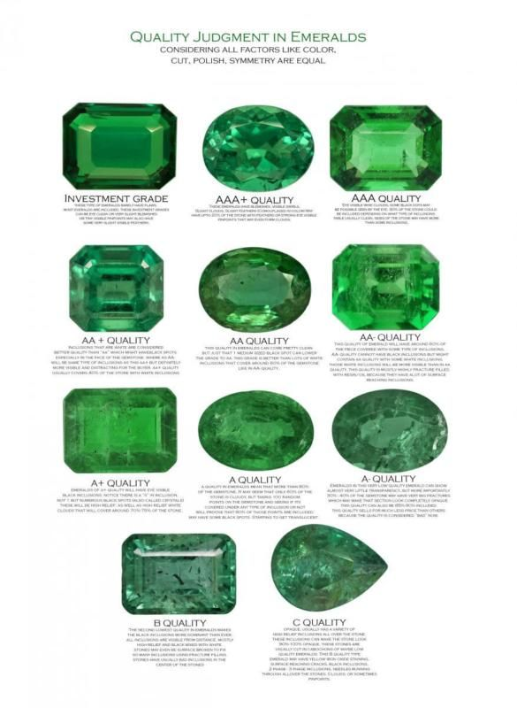 Best 25+ Emerald rings ideas on Pinterest Emerald ring vintage - diamond chart
