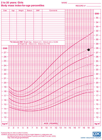 Body Mass Index (BMI) Center for Young Women\u0027s Health