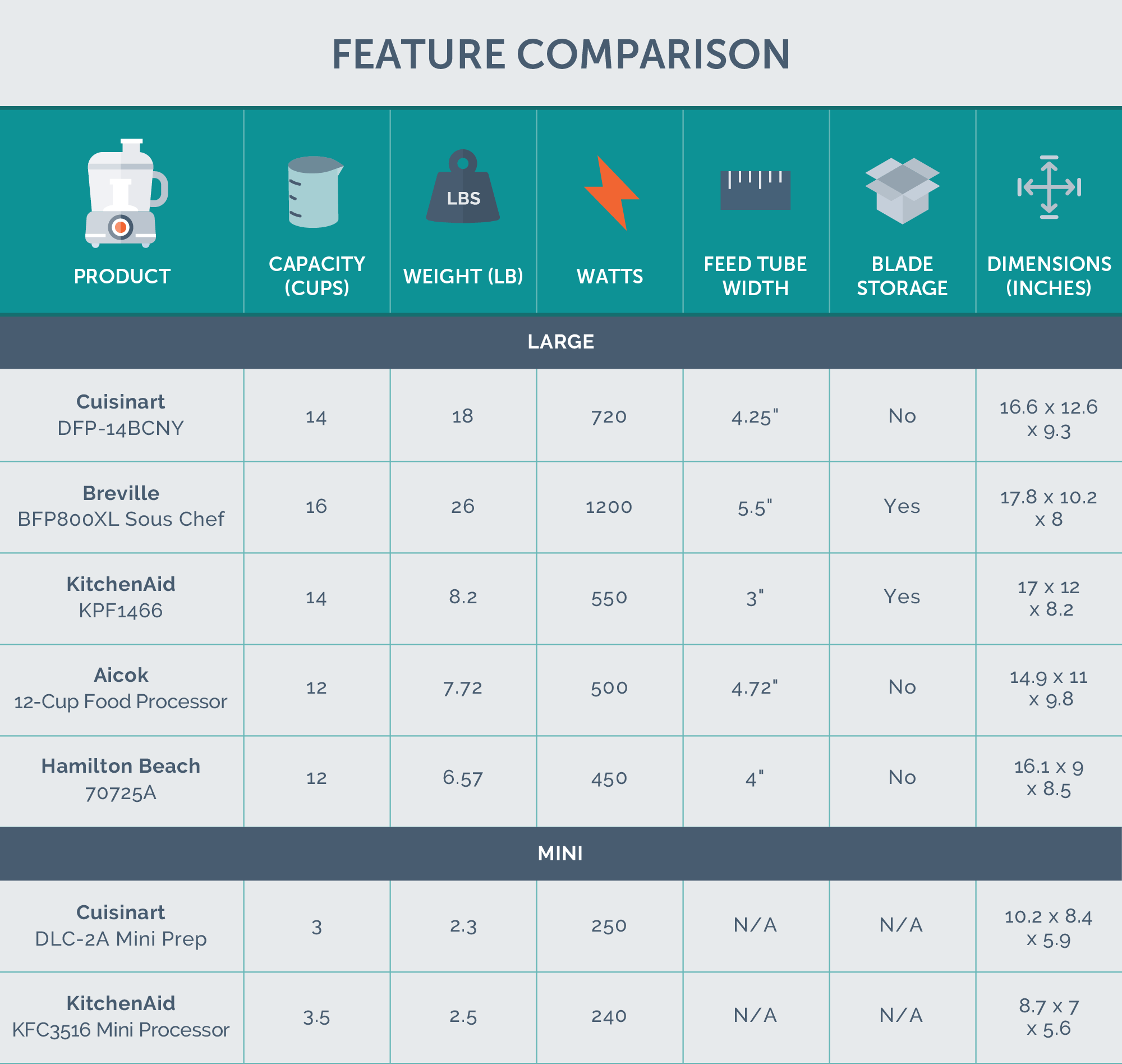 Kitchen Countertop Comparison Chart The Best Food Processor Of 2019 Chef Tested Your Best Digs