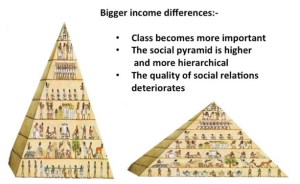 Pyramids of inequality