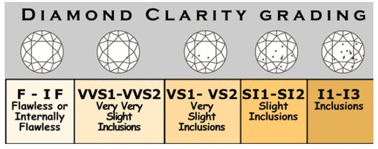 General diamond clarity grading chart - Your Diamond Teacher - diamond clarity chart