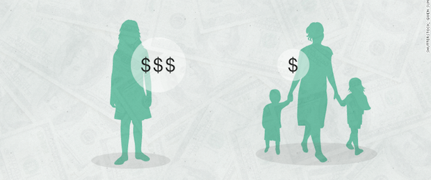 The Motherhood Penalty Wage Gap