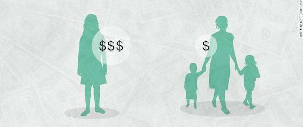 The Motherhood Penalty Wage Gap