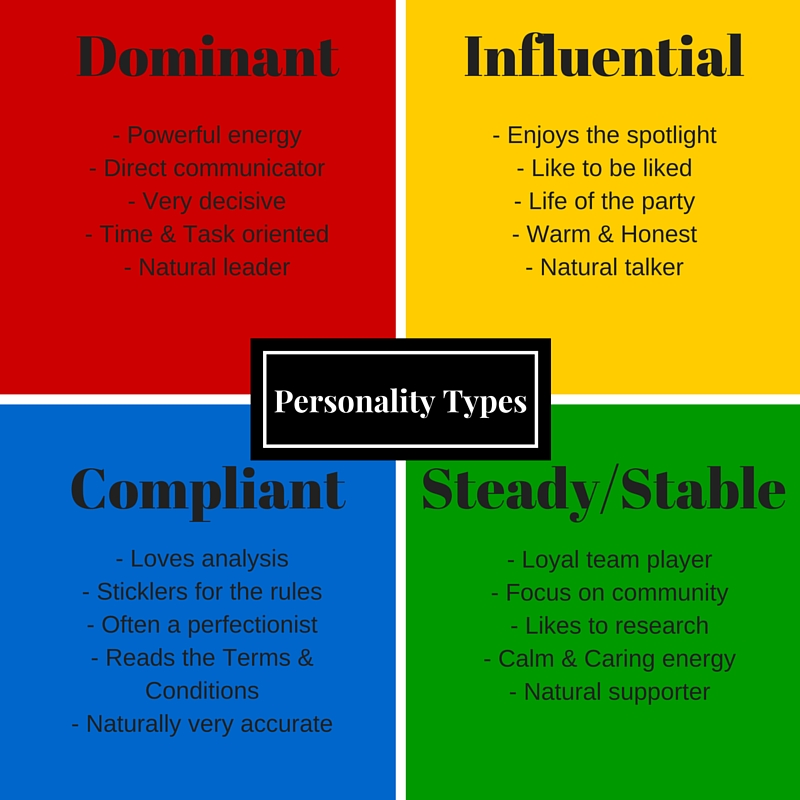 Understanding the four DISC Personality TypesYour Future Now - tony robbins disc