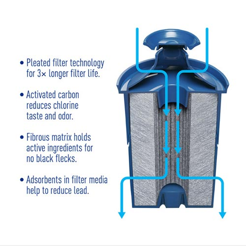 Best Pitcher Water Filters