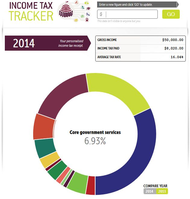 Income tax tracker Your NZ