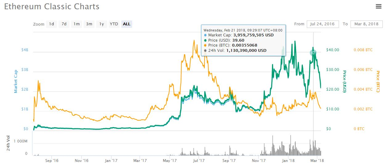 Cryptocurrency Law Advice Ethereum Classic Chart