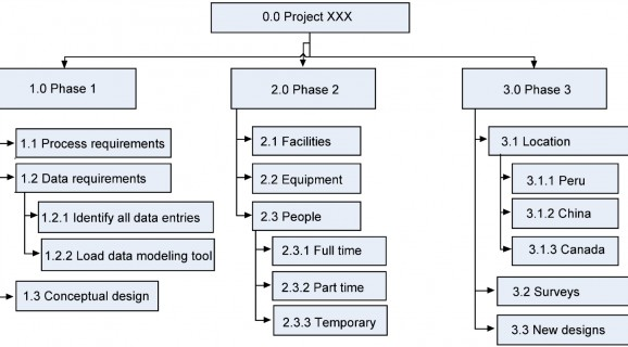 PMBOK u2013 Work Breakdown Structure Your Project Manager - work breakdown structure template
