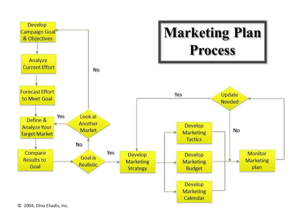 creating a process flow chart in word