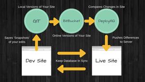 WordPress Workflow Thumbnail
