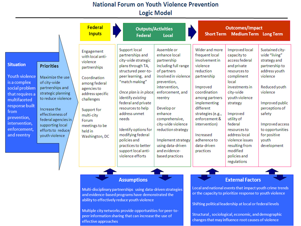 Logic Model Youthgov