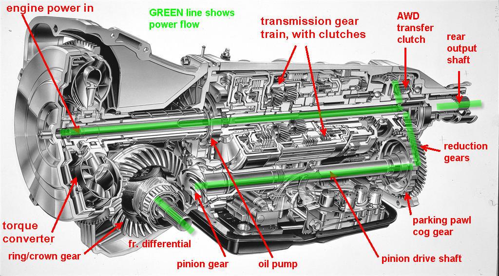 Subaru AWD System Fully Explained YouWheel - Your Car Expert
