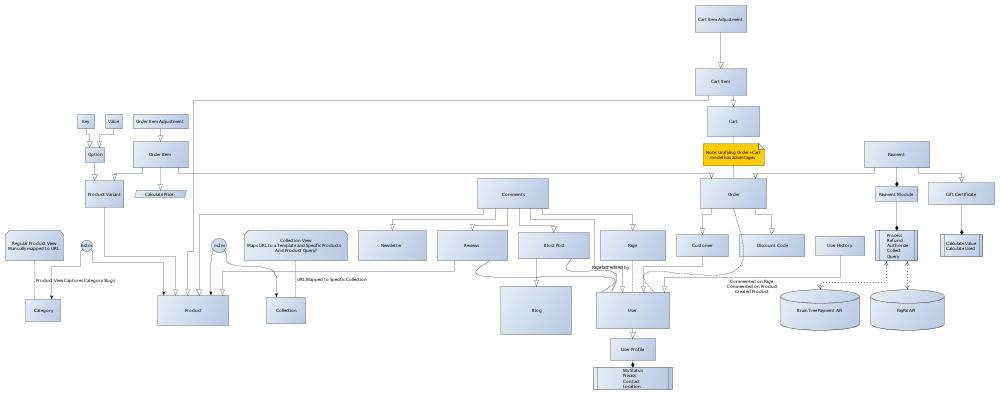 Data Modeling \u2014 Free OSX Entity Relationship Diagram Software \u2013 Yuji